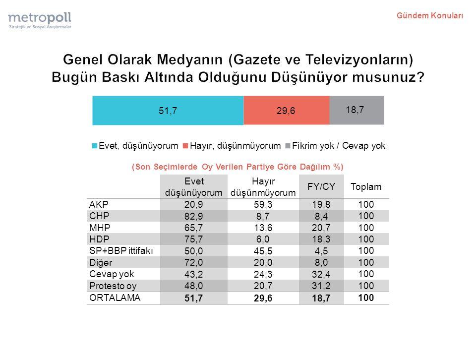 (Son Seçimlerde Oy Verilen Partiye Göre Dağılım %) Evet düşünüyorum Hayır düşünmüyorum FY/CYToplam AKP 20,959,319,8 100 CHP 82,98,78,4 100 MHP 65,713,620,7 100 HDP 75,76,018,3 100 SP+BBP ittifakı 50,045,54,5 100 Diğer 72,020,08,0 100 Cevap yok 43,224,332,4 100 Protesto oy 48,020,731,2 100 ORTALAMA 51,729,618,7 100 Gündem Konuları