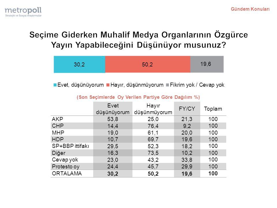 (Son Seçimlerde Oy Verilen Partiye Göre Dağılım %) Evet düşünüyorum Hayır düşünmüyorum FY/CYToplam AKP 53,825,021,3 100 CHP 14,476,49,2 100 MHP 19,061,120,0 100 HDP 10,769,719,6 100 SP+BBP ittifakı 29,552,318,2 100 Diğer 16,373,510,2 100 Cevap yok 23,043,233,8 100 Protesto oy 24,445,729,9 100 ORTALAMA 30,250,219,6 100 Gündem Konuları