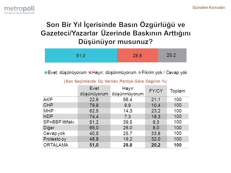 (Son Seçimlerde Oy Verilen Partiye Göre Dağılım %) Evet düşünüyorum Hayır düşünmüyorum FY/CYToplam AKP 22,656,421,1 100 CHP 79,89,910,4 100 MHP 62,514,323,2 100 HDP 74,47,318,3 100 SP+BBP ittifakı 51,239,59,3 100 Diğer 66,026,08,0 100 Cevap yok 40,525,733,8 100 Protesto oy 48,819,232,0 100 ORTALAMA 51,028,820,2 100 Gündem Konuları