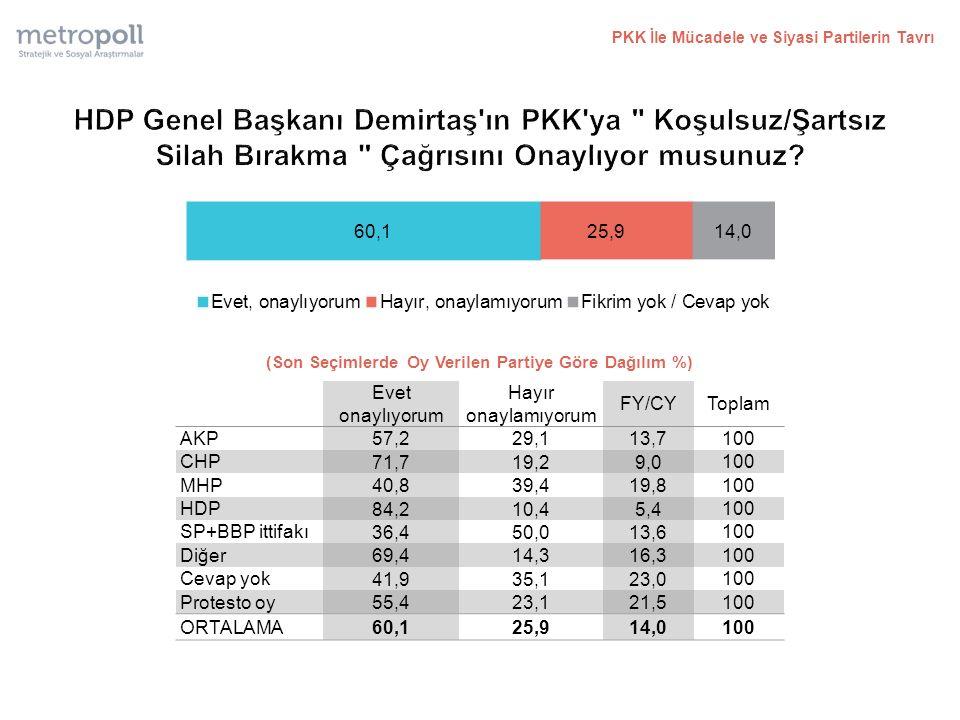 PKK İle Mücadele ve Siyasi Partilerin Tavrı (Son Seçimlerde Oy Verilen Partiye Göre Dağılım %) Evet onaylıyorum Hayır onaylamıyorum FY/CYToplam AKP 57,229,113,7 100 CHP 71,719,29,0 100 MHP 40,839,419,8 100 HDP 84,210,45,4 100 SP+BBP ittifakı 36,450,013,6 100 Diğer 69,414,316,3 100 Cevap yok 41,935,123,0 100 Protesto oy 55,423,121,5 100 ORTALAMA 60,125,914,0 100