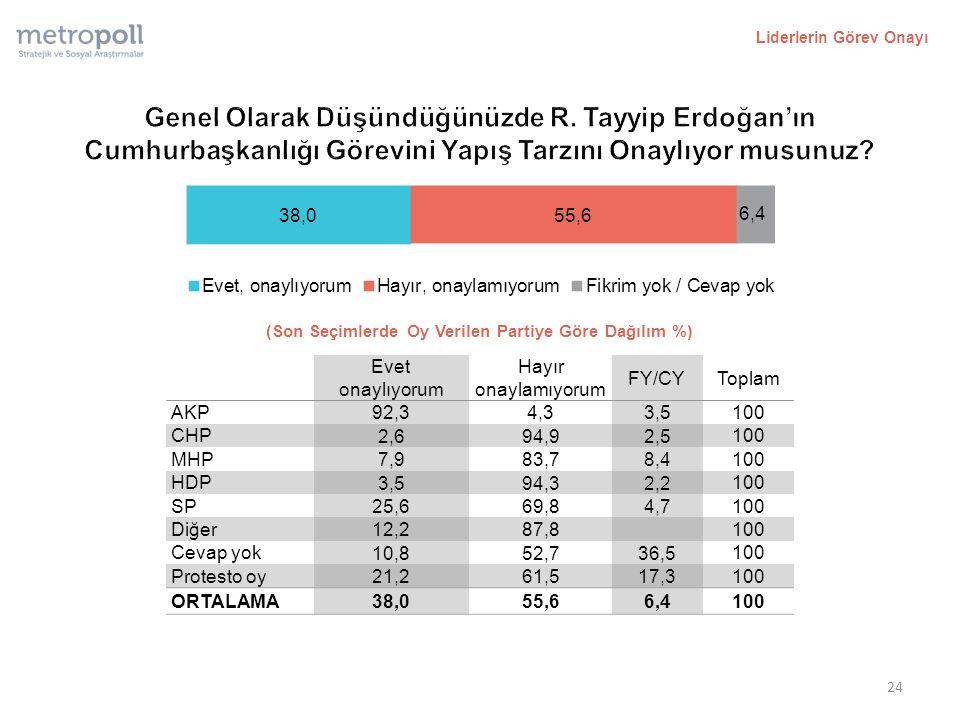 Liderlerin Görev Onayı (Son Seçimlerde Oy Verilen Partiye Göre Dağılım %) Evet onaylıyorum Hayır onaylamıyorum FY/CYToplam AKP 92,34,33,5 100 CHP 2,694,92,5 100 MHP 7,983,78,4 100 HDP 3,594,32,2 100 SP 25,669,84,7 100 Diğer 12,287,8 100 Cevap yok 10,852,736,5 100 Protesto oy 21,261,517,3 100 ORTALAMA 38,055,66,4 100 24