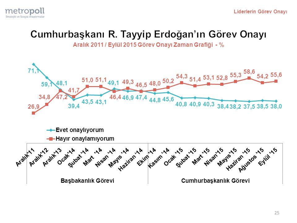 Liderlerin Görev Onayı 25 Aralık 2011 / Eylül 2015 Görev Onayı Zaman Grafiği - %