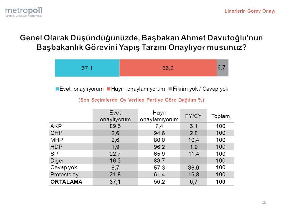 Liderlerin Görev Onayı (Son Seçimlerde Oy Verilen Partiye Göre Dağılım %) 26 Evet onaylıyorum Hayır onaylamıyorum FY/CYToplam AKP 89,57,43,1 100 CHP 2,694,62,8 100 MHP 9,680,010,4 100 HDP 1,996,21,9 100 SP 22,765,911,4 100 Diğer 16,383,7 100 Cevap yok 6,757,336,0 100 Protesto oy 21,861,416,8 100 ORTALAMA 37,156,26,7 100