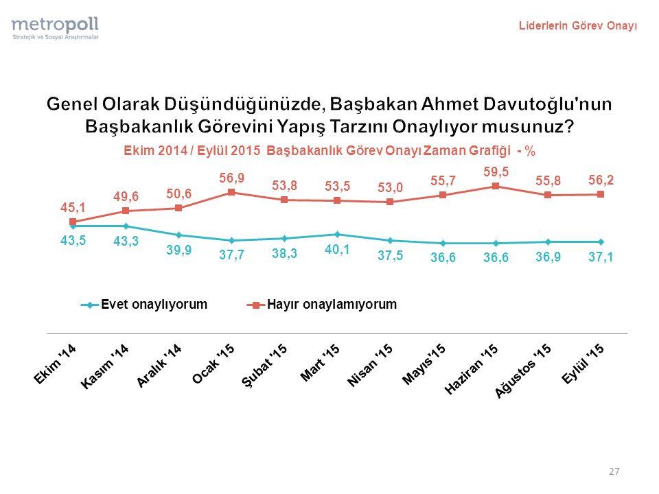 Liderlerin Görev Onayı 27 Ekim 2014 / Eylül 2015 Başbakanlık Görev Onayı Zaman Grafiği - %