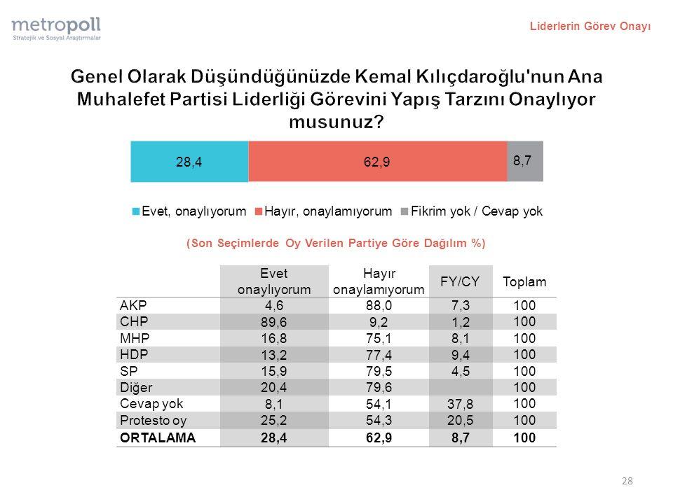Liderlerin Görev Onayı (Son Seçimlerde Oy Verilen Partiye Göre Dağılım %) Evet onaylıyorum Hayır onaylamıyorum FY/CYToplam AKP 4,688,07,3 100 CHP 89,69,21,2 100 MHP 16,875,18,1 100 HDP 13,277,49,4 100 SP 15,979,54,5 100 Diğer 20,479,6 100 Cevap yok 8,154,137,8 100 Protesto oy 25,254,320,5 100 ORTALAMA 28,462,98,7 100 28