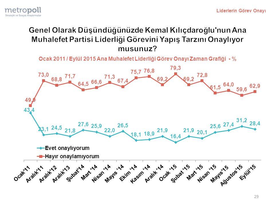 Liderlerin Görev Onayı 29 Ocak 2011 / Eylül 2015 Ana Muhalefet Liderliği Görev Onayı Zaman Grafiği - %