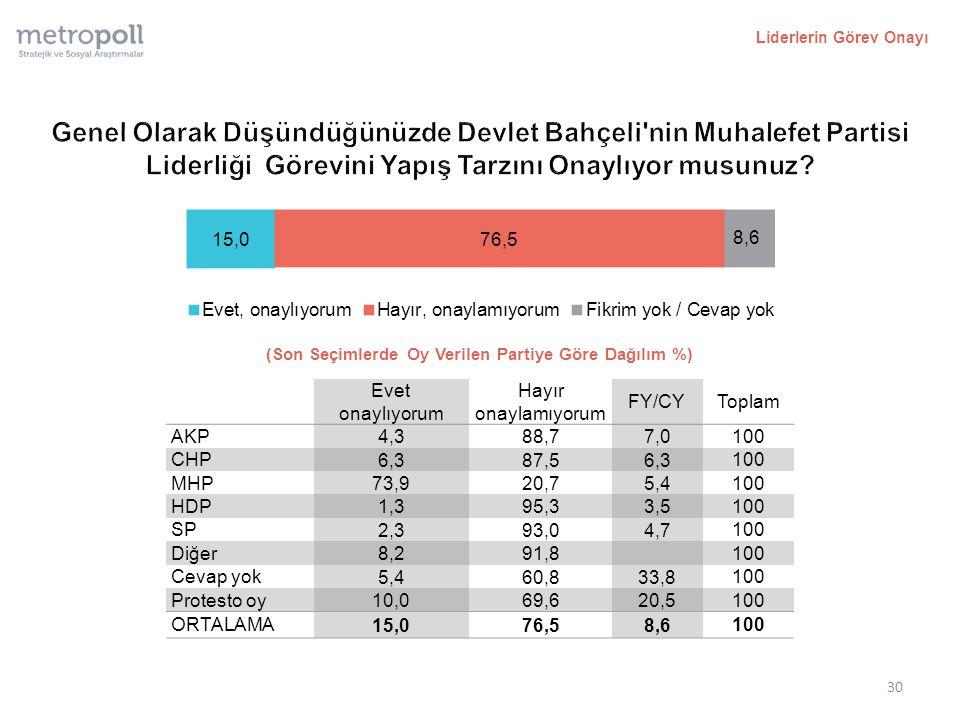Liderlerin Görev Onayı (Son Seçimlerde Oy Verilen Partiye Göre Dağılım %) Evet onaylıyorum Hayır onaylamıyorum FY/CYToplam AKP 4,388,77,0 100 CHP 6,387,56,3 100 MHP 73,920,75,4 100 HDP 1,395,33,5 100 SP 2,393,04,7 100 Diğer 8,291,8 100 Cevap yok 5,460,833,8 100 Protesto oy 10,069,620,5 100 ORTALAMA 15,076,58,6 100 30