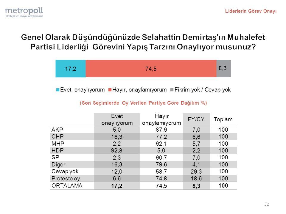 Liderlerin Görev Onayı (Son Seçimlerde Oy Verilen Partiye Göre Dağılım %) Evet onaylıyorum Hayır onaylamıyorum FY/CYToplam AKP 5,087,97,0 100 CHP 16,377,26,6 100 MHP 2,292,15,7 100 HDP 92,85,02,2 100 SP 2,390,77,0 100 Diğer 16,379,64,1 100 Cevap yok 12,058,729,3 100 Protesto oy 6,674,818,6 100 ORTALAMA 17,274,58,3 100 32