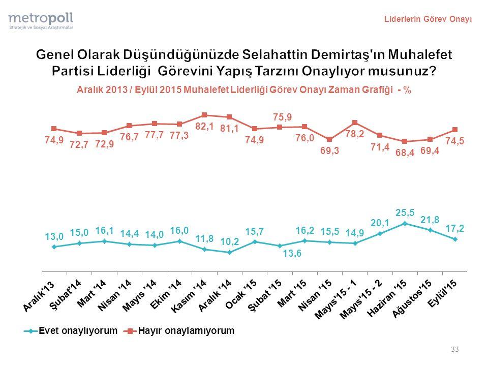Liderlerin Görev Onayı 33 Aralık 2013 / Eylül 2015 Muhalefet Liderliği Görev Onayı Zaman Grafiği - %