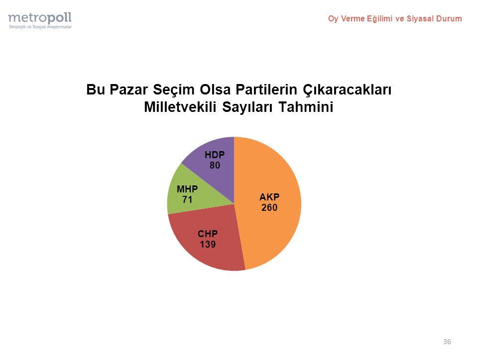Bu Pazar Seçim Olsa Partilerin Çıkaracakları Milletvekili Sayıları Tahmini Oy Verme Eğilimi ve Siyasal Durum 36