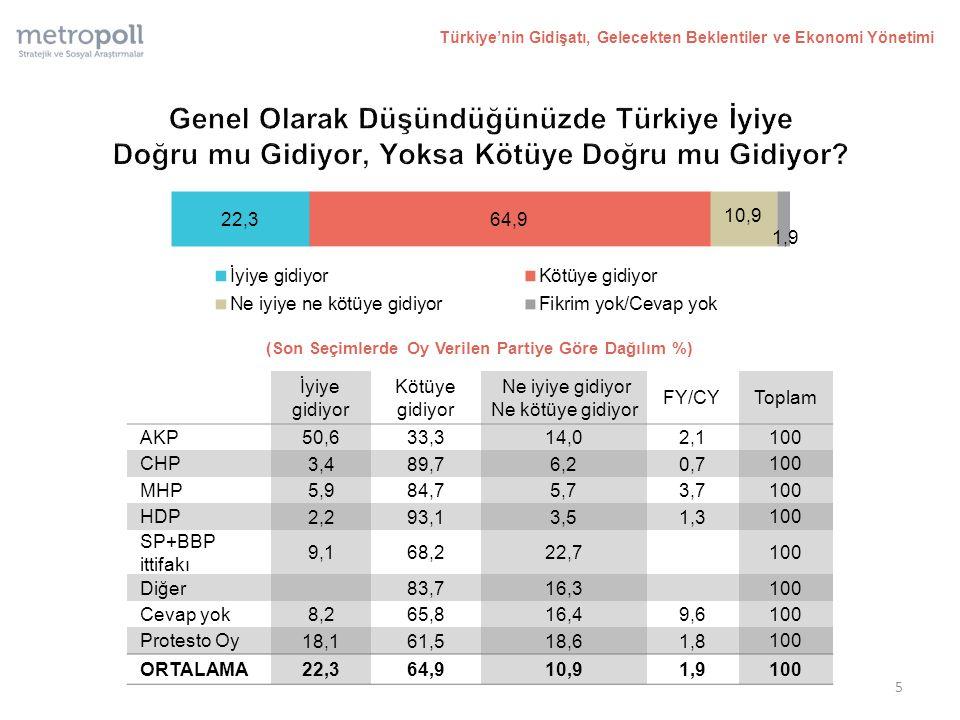 (Son Seçimlerde Oy Verilen Partiye Göre Dağılım %) Türkiye'nin Gidişatı, Gelecekten Beklentiler ve Ekonomi Yönetimi İyiye gidiyor Kötüye gidiyor Ne iyiye gidiyor Ne kötüye gidiyor FY/CYToplam AKP 50,633,314,02,1 100 CHP 3,489,76,20,7 100 MHP 5,984,75,73,7 100 HDP 2,293,13,51,3 100 SP+BBP ittifakı 9,168,222,7 100 Diğer 83,716,3 100 Cevap yok 8,265,816,49,6 100 Protesto Oy 18,161,518,61,8 100 ORTALAMA 22,364,910,91,9 100 5