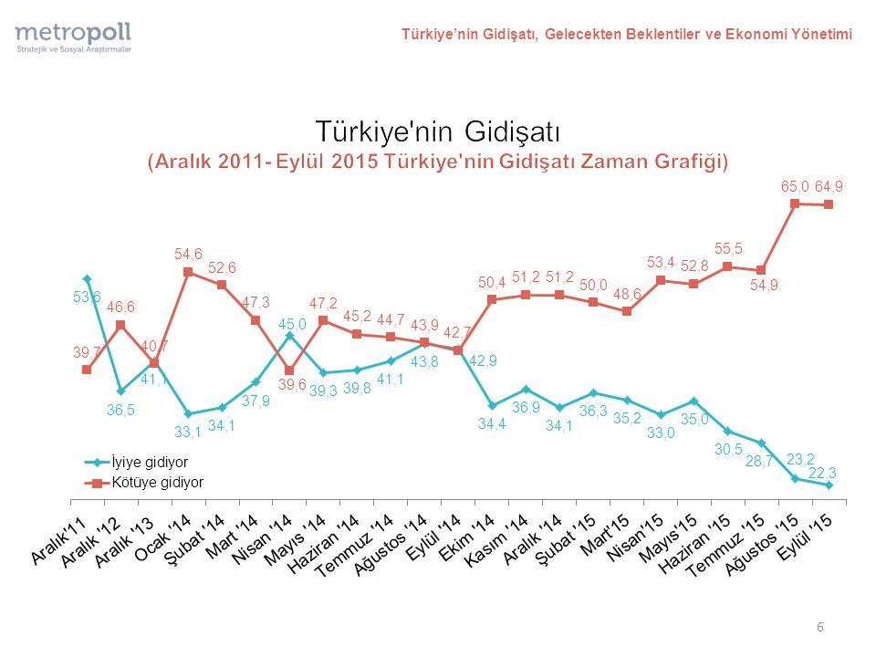Türkiye'nin Gidişatı, Gelecekten Beklentiler ve Ekonomi Yönetimi 6