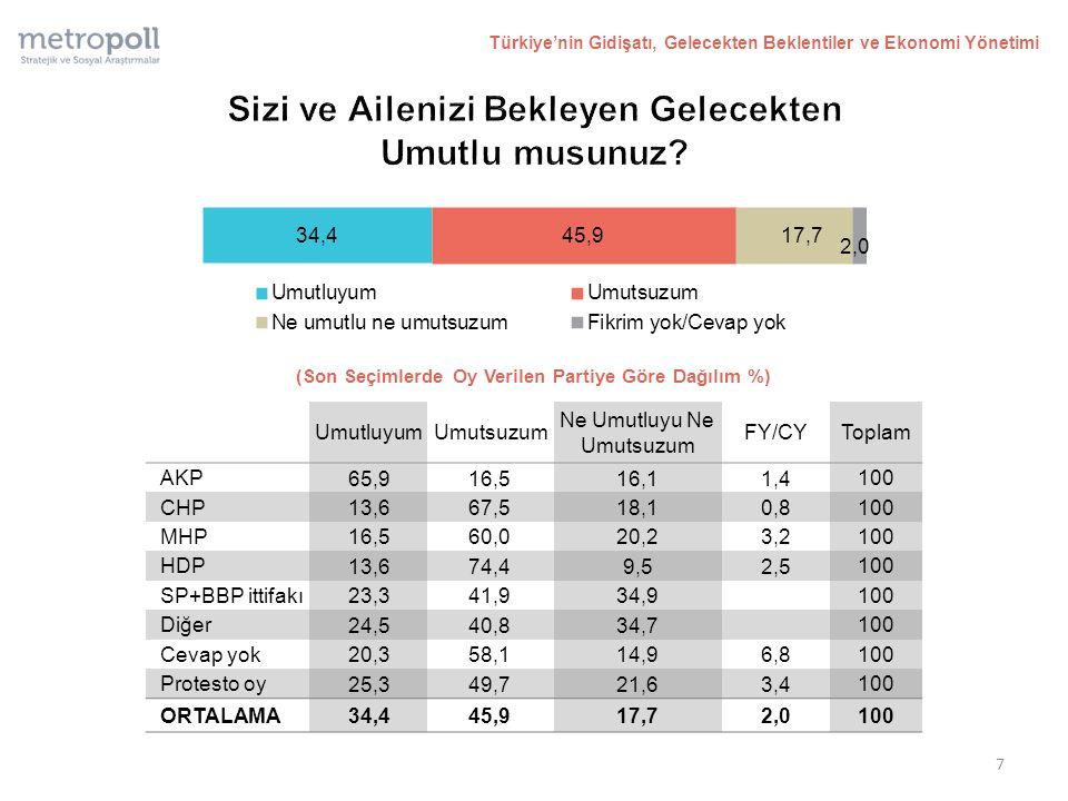 (Son Seçimlerde Oy Verilen Partiye Göre Dağılım %) Türkiye'nin Gidişatı, Gelecekten Beklentiler ve Ekonomi Yönetimi UmutluyumUmutsuzum Ne Umutluyu Ne Umutsuzum FY/CYToplam AKP 65,916,516,11,4 100 CHP 13,667,518,10,8 100 MHP 16,560,020,23,2 100 HDP 13,674,49,52,5 100 SP+BBP ittifakı 23,341,934,9 100 Diğer 24,540,834,7 100 Cevap yok 20,358,114,96,8 100 Protesto oy 25,349,721,63,4 100 ORTALAMA 34,445,917,72,0 100 7