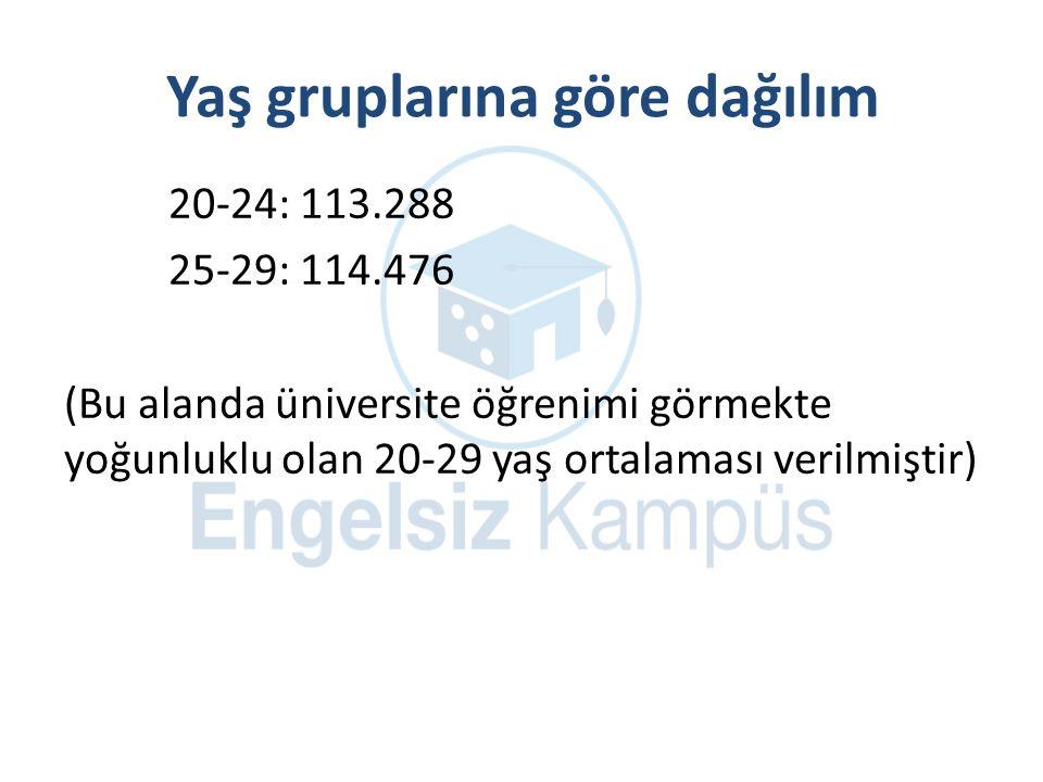 Yaş gruplarına göre dağılım 20-24: 113.288 25-29: 114.476 (Bu alanda üniversite öğrenimi görmekte yoğunluklu olan 20-29 yaş ortalaması verilmiştir)