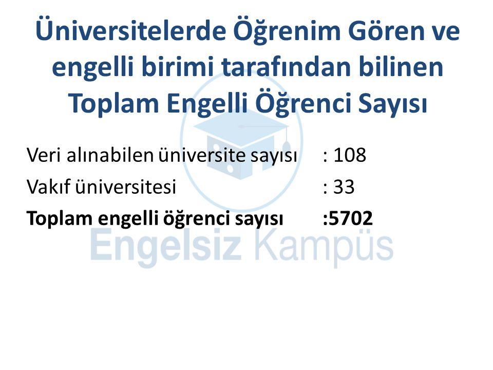 Üniversitelerde Öğrenim Gören ve engelli birimi tarafından bilinen Toplam Engelli Öğrenci Sayısı Veri alınabilen üniversite sayısı : 108 Vakıf üniversitesi: 33 Toplam engelli öğrenci sayısı :5702