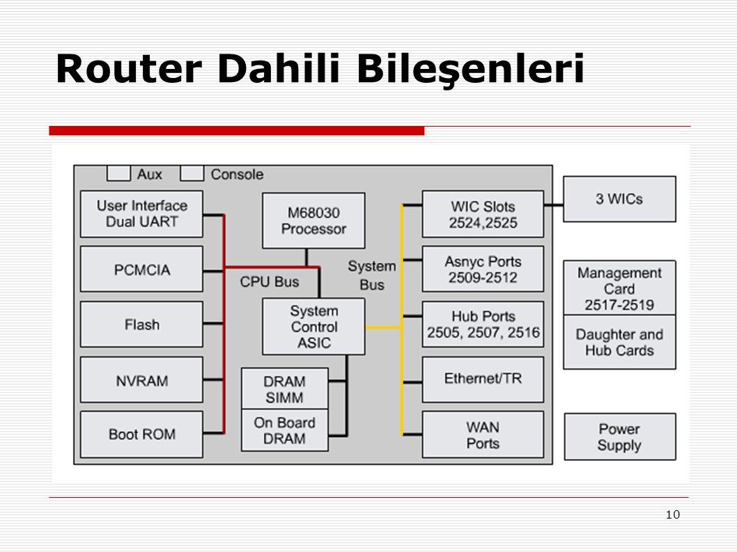 10 Router Dahili Bileşenleri