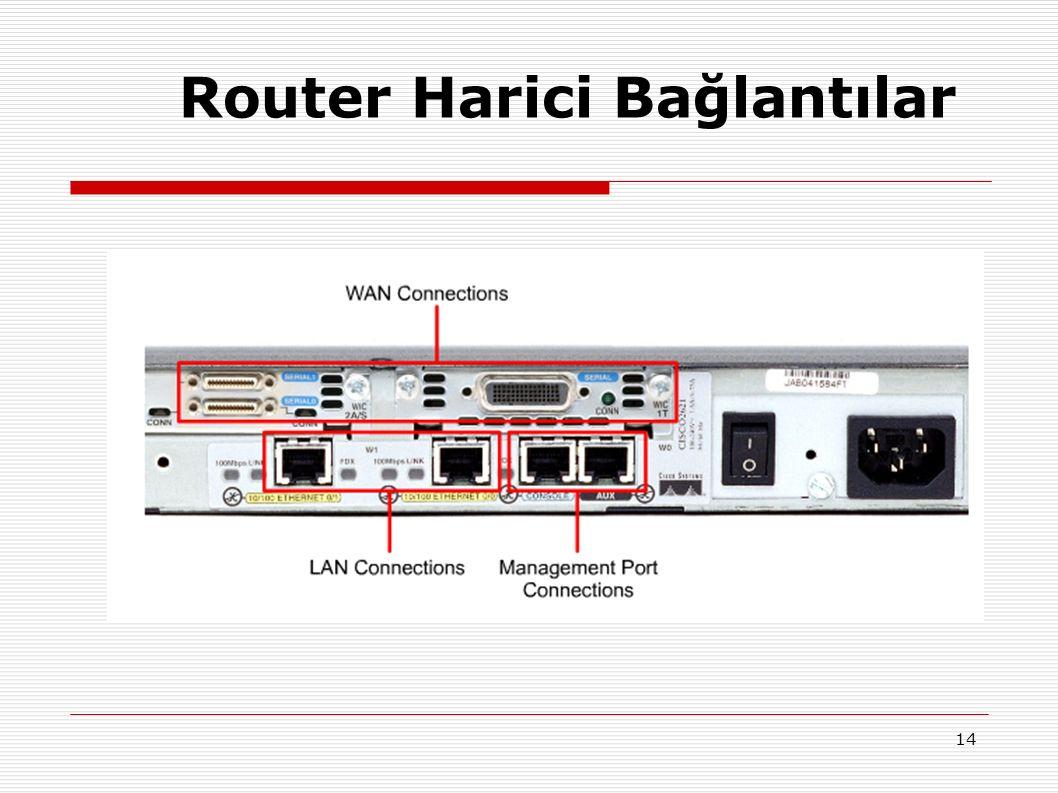14 Router Harici Bağlantılar