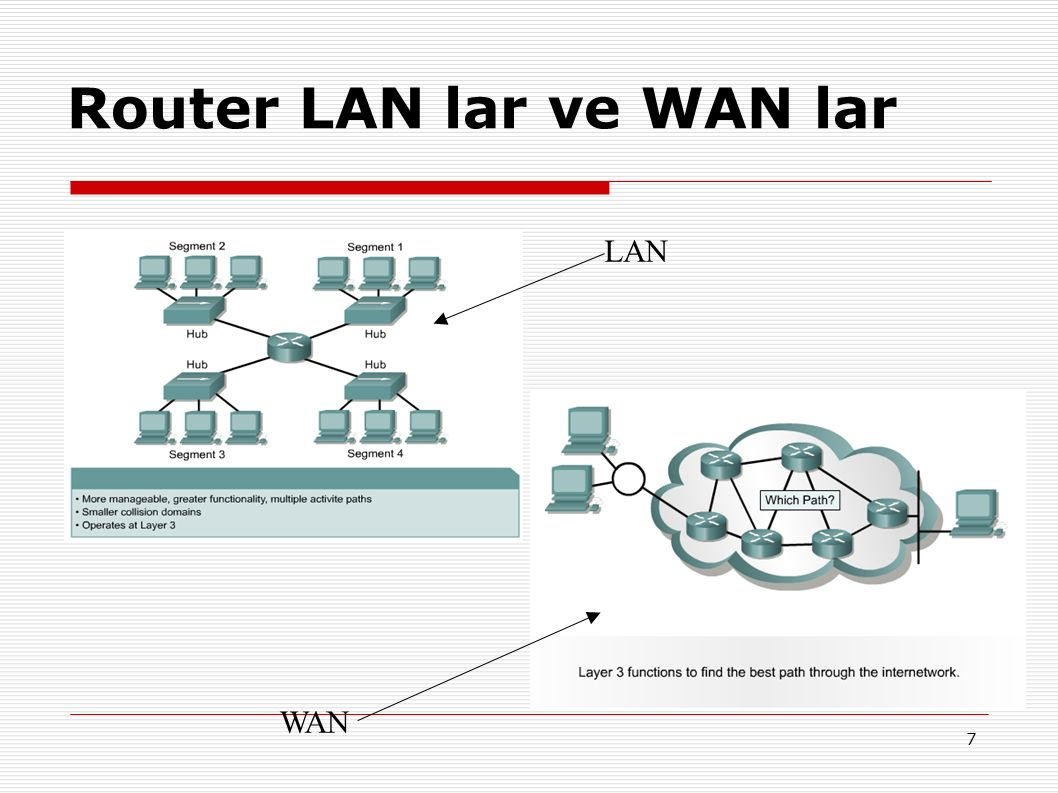 7 Router LAN lar ve WAN lar LAN WAN