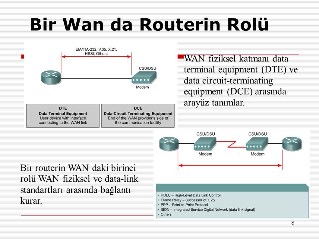 8 Bir Wan da Routerin Rolü WAN fiziksel katmanı data terminal equipment (DTE) ve data circuit-terminating equipment (DCE) arasında arayüz tanımlar.