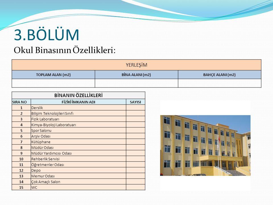 3.BÖLÜM Okul Binasının Özellikleri: YERLEŞİM TOPLAM ALAN (m2)BİNA ALANI (m2)BAHÇE ALANI (m2) BİNANIN ÖZELLİKLERİ SIRA NOFİZİKİ İMKANIN ADISAYISI 1Ders