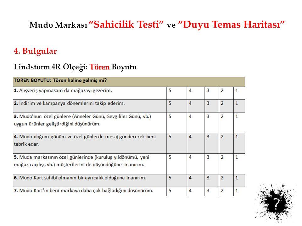 Mudo Markası Sahicilik Testi ve Duyu Temas Haritası 4.
