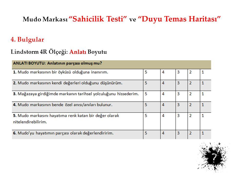 Mudo Markası Sahicilik Testi ve Duyu Temas Haritası Sahicilik Testi Değerlendirme Kriteri; Puanlama MUDO Ortalama Gerçeklik Boyutu (Gerçek hissi veriyor mu?) 7 ifade ve 5'li puanlama *Maks.