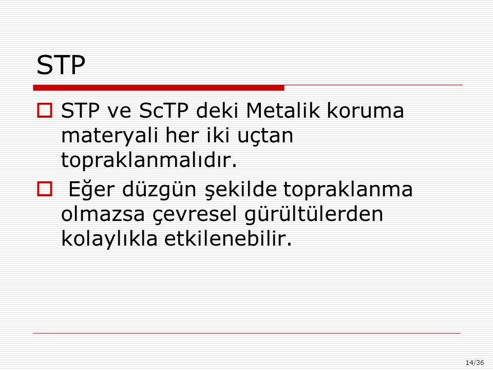 14/36 STP  STP ve ScTP deki Metalik koruma materyali her iki uçtan topraklanmalıdır.