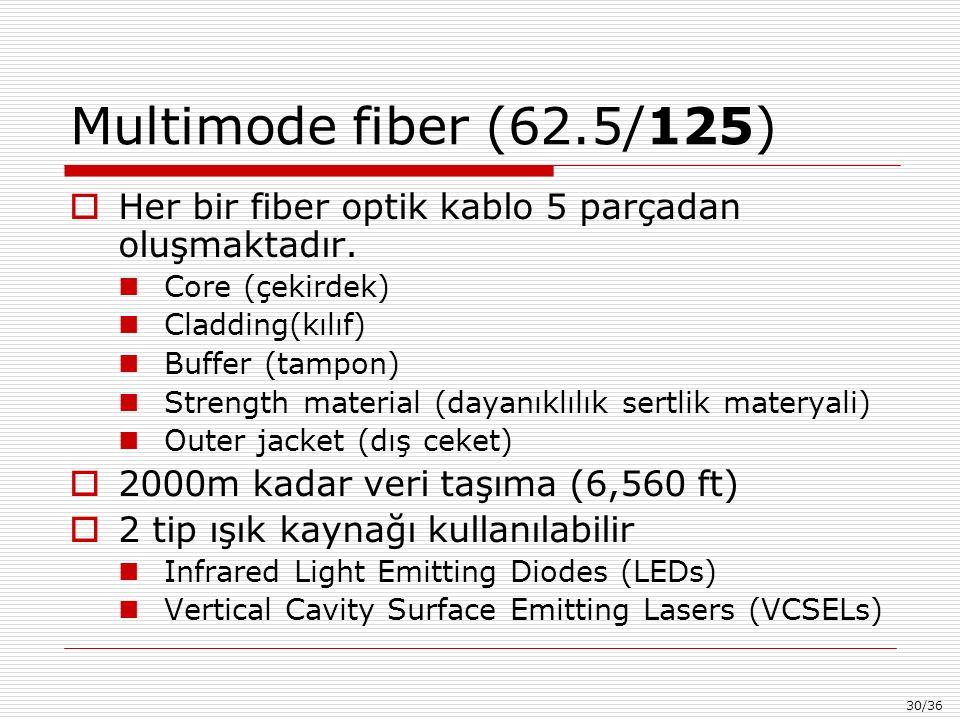 30/36 Multimode fiber (62.5/125)  Her bir fiber optik kablo 5 parçadan oluşmaktadır.