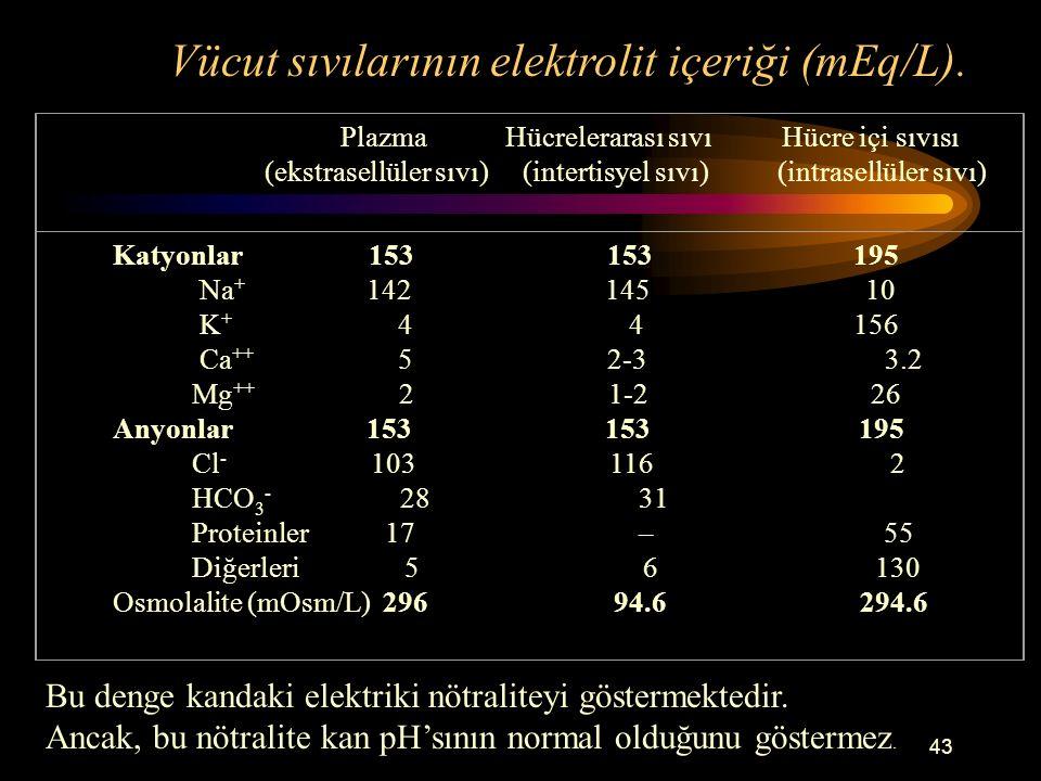 43 Plazma Hücrelerarası sıvı Hücre içi sıvısı (ekstrasellüler sıvı) (intertisyel sıvı) (intrasellüler sıvı) Katyonlar 153 153 195 Na + 142 145 10 K +
