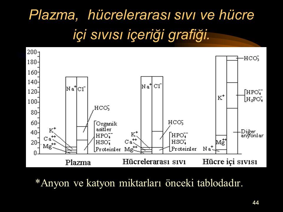44 Plazma, hücrelerarası sıvı ve hücre içi sıvısı içeriği grafiği. *Anyon ve katyon miktarları önceki tablodadır.