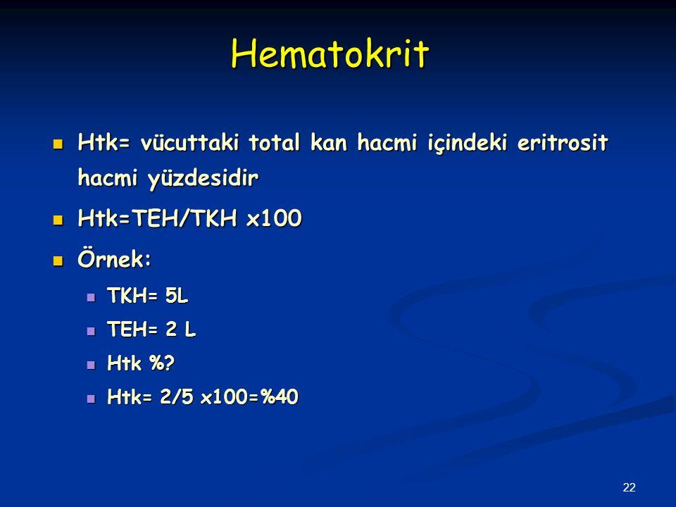 22 Htk= vücuttaki total kan hacmi içindeki eritrosit hacmi yüzdesidir Htk= vücuttaki total kan hacmi içindeki eritrosit hacmi yüzdesidir Htk=TEH/TKH x100 Htk=TEH/TKH x100 Örnek: Örnek: TKH= 5L TKH= 5L TEH= 2 L TEH= 2 L Htk %.