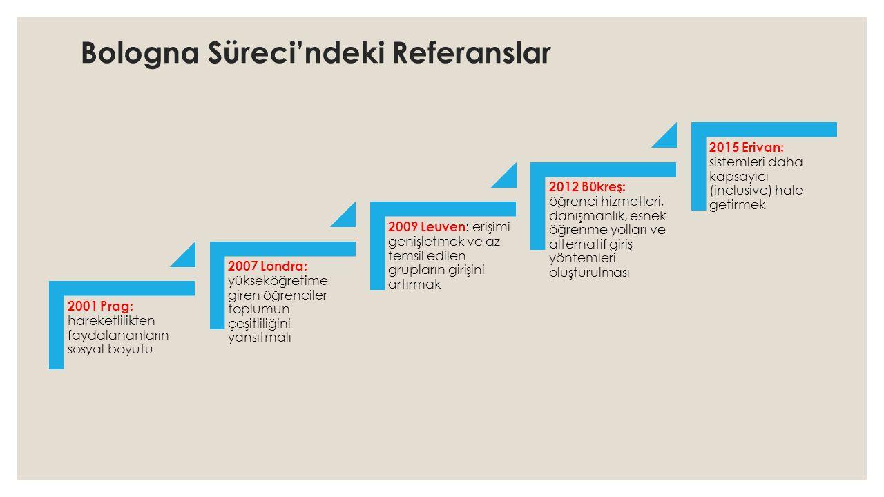 Bologna Süreci'ndeki Referanslar 2001 Prag: hareketlilikten faydalananların sosyal boyutu 2007 Londra: yükseköğretime giren öğrenciler toplumun çeşitliliğini yansıtmalı 2009 Leuven : erişimi genişletmek ve az temsil edilen grupların girişini artırmak 2012 Bükreş: öğrenci hizmetleri, danışmanlık, esnek öğrenme yolları ve alternatif giriş yöntemleri oluşturulması 2015 Erivan: sistemleri daha kapsayıcı (inclusive) hale getirmek