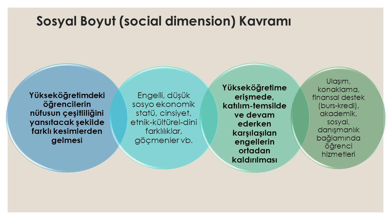 Sosyal Boyut (social dimension) Kavramı Yükseköğretimdeki öğrencilerin nüfusun çeşitliliğini yansıtacak şekilde farklı kesimlerden gelmes i Engelli, düşük sosyo ekonomik statü, cinsiyet, etnik-kültürel-dini farklılıklar, göçmenler vb.
