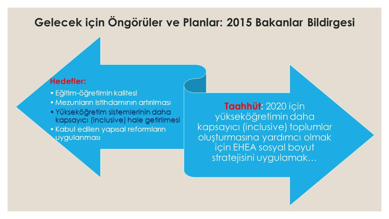 Gelecek için Öngörüler ve Planlar: 2015 Bakanlar Bildirgesi Hedefler: Eğitim-öğretimin kalitesi Mezunların istihdamının artırılması Yükseköğretim sistemlerinin daha kapsayıcı (inclusive) hale getirilmesiYükseköğretim sistemlerinin daha kapsayıcı (inclusive) hale getirilmesi Kabul edilen yapısal reformların uygulanması Taahhüt: 2020 için yükseköğretimin daha kapsayıcı (inclusive) toplumlar oluşturmasına yardımcı olmak için EHEA sosyal boyut stratejisini uygulamak…