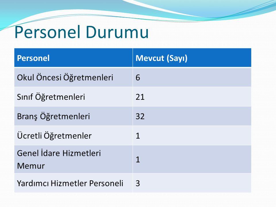 Personel Durumu PersonelMevcut (Sayı) Okul Öncesi Öğretmenleri 6 Sınıf Öğretmenleri21 Branş Öğretmenleri32 Ücretli Öğretmenler1 Genel İdare Hizmetleri