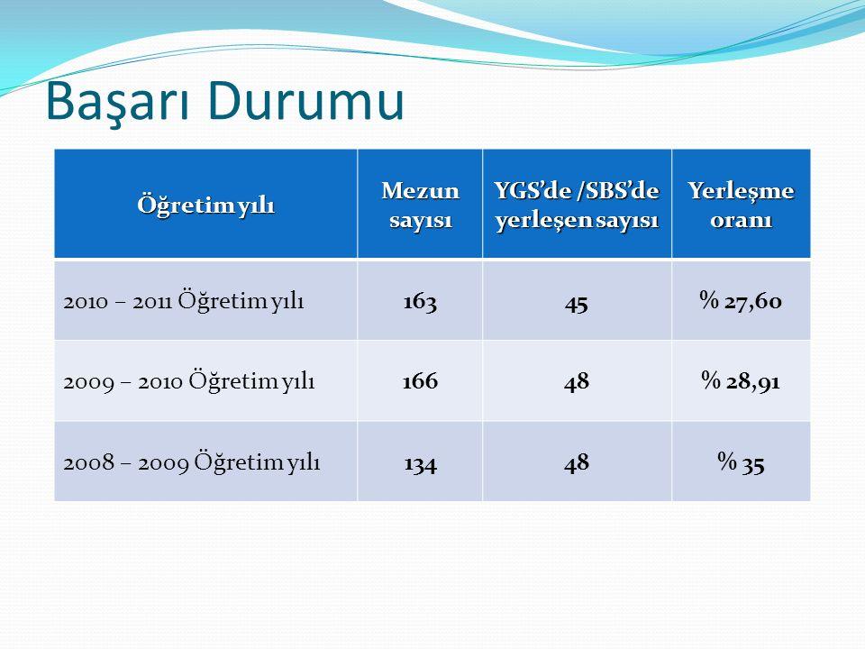 Başarı Durumu Öğretim yılı Mezun sayısı YGS'de /SBS'de yerleşen sayısı Yerleşme oranı 2010 – 2011 Öğretim yılı16345% 27,60 2009 – 2010 Öğretim yılı166
