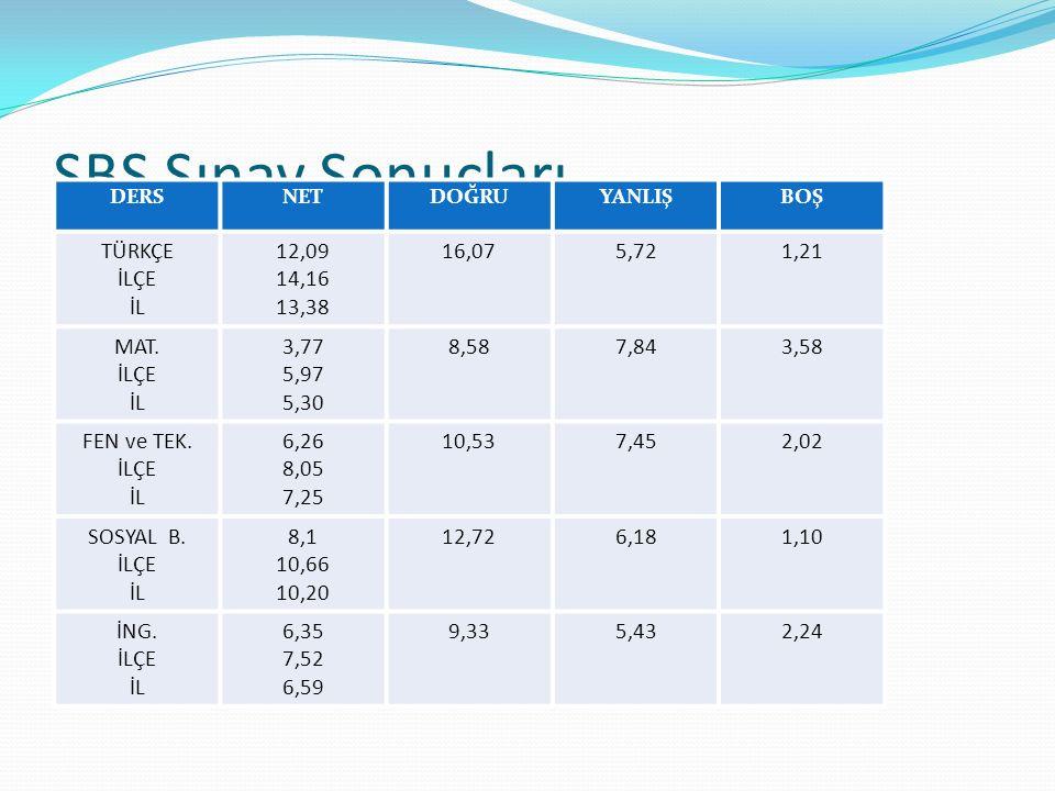 SBS Sınav Sonuçları DERSNETDOĞRUYANLIŞBOŞ TÜRKÇE İLÇE İL 12,09 14,16 13,38 16,075,721,21 MAT. İLÇE İL 3,77 5,97 5,30 8,587,843,58 FEN ve TEK. İLÇE İL