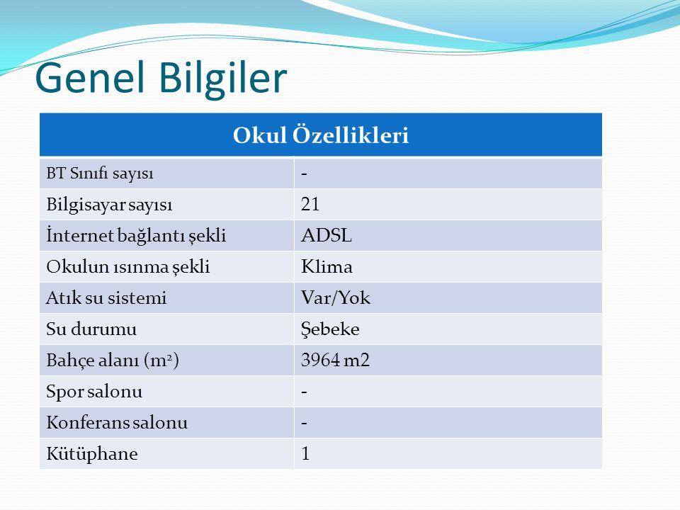 SBS İlçe –İl- Türkiye Genelindeki okul başarı sırası OKULLAR BAZINDA Öğretim yılı İlçeİlGenel 2010 – 2011 Öğretim yılı14294 2009 – 2010 Öğretim yılı10264 2008 – 2009 Öğretim yılı9308