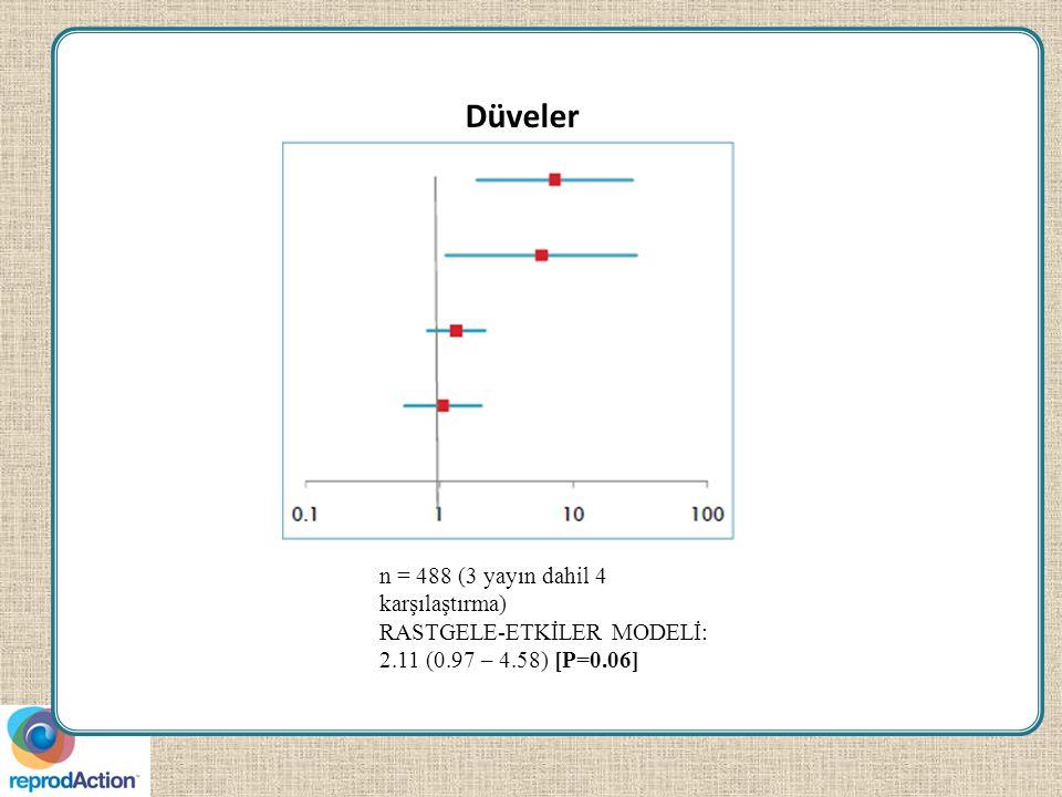 Düveler n = 488 (3 yayın dahil 4 karşılaştırma) RASTGELE-ETKİLER MODELİ: 2.11 (0.97 – 4.58) [P=0.06]