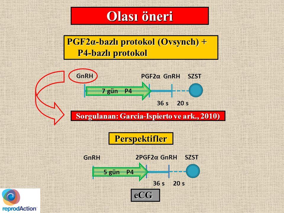 PGF2α-bazlı protokol (Ovsynch) + P4-bazlı protokol Olası öneri Sorgulanan: Garcia-Ispierto ve ark., 2010) 36 s20 s SZST GnRH PGF2α 7 gün P4 Perspektifler SZSTGnRH2PGF2α 5 gün P4 GnRH 36 s20 s eCG
