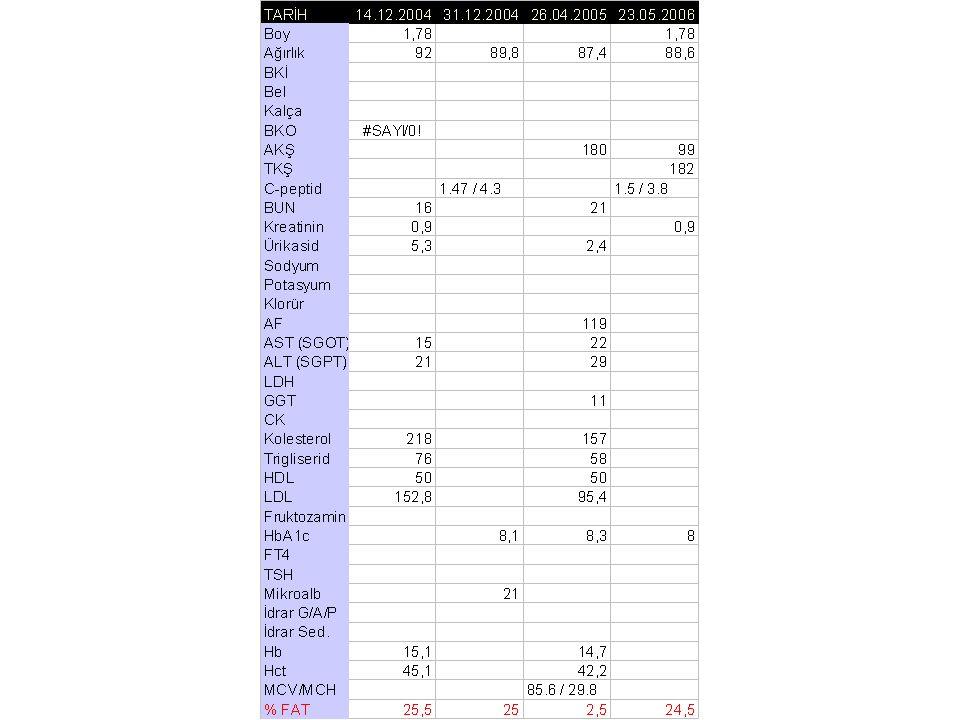 Tedavi - 1 31 Aralık 2004 Metformin 1 gr2x1 Atorvastatin 10 mg1x1 ASA1x1 Glargin 16 IU 23 Mayıs 2006: Periyodik muayenelerin hepsi çok iyi çıkmış.