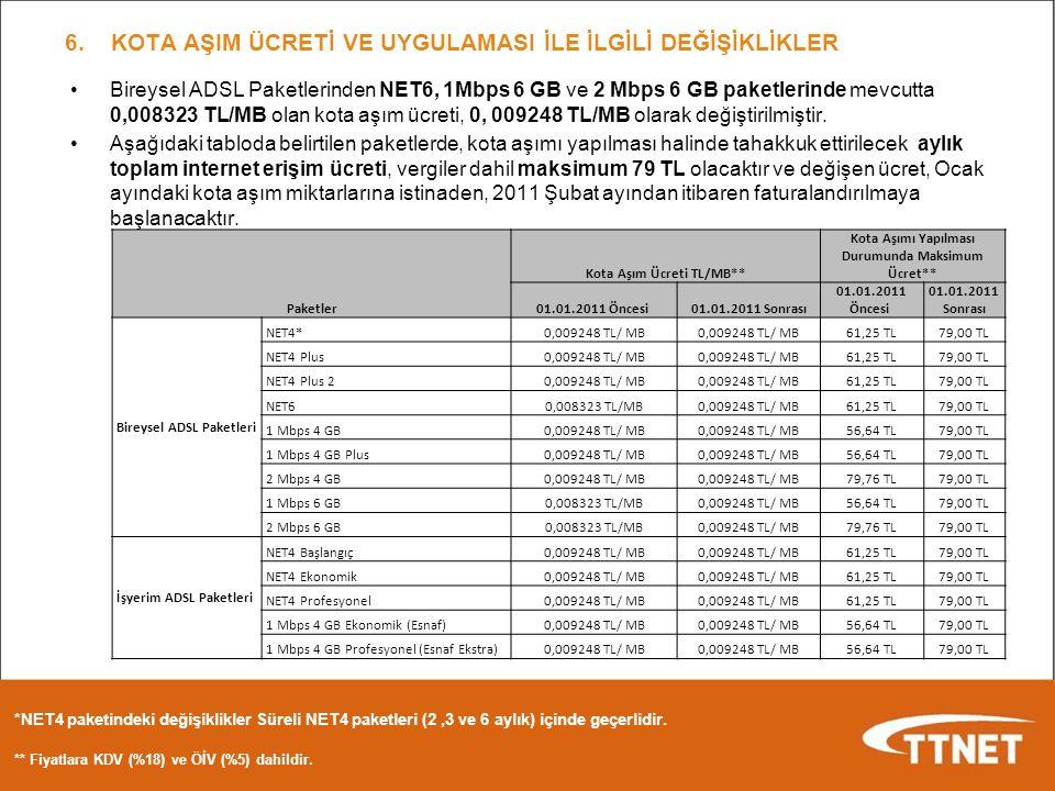 Bireysel ADSL Paketlerinden NET6, 1Mbps 6 GB ve 2 Mbps 6 GB paketlerinde mevcutta 0,008323 TL/MB olan kota aşım ücreti, 0, 009248 TL/MB olarak değiştirilmiştir.