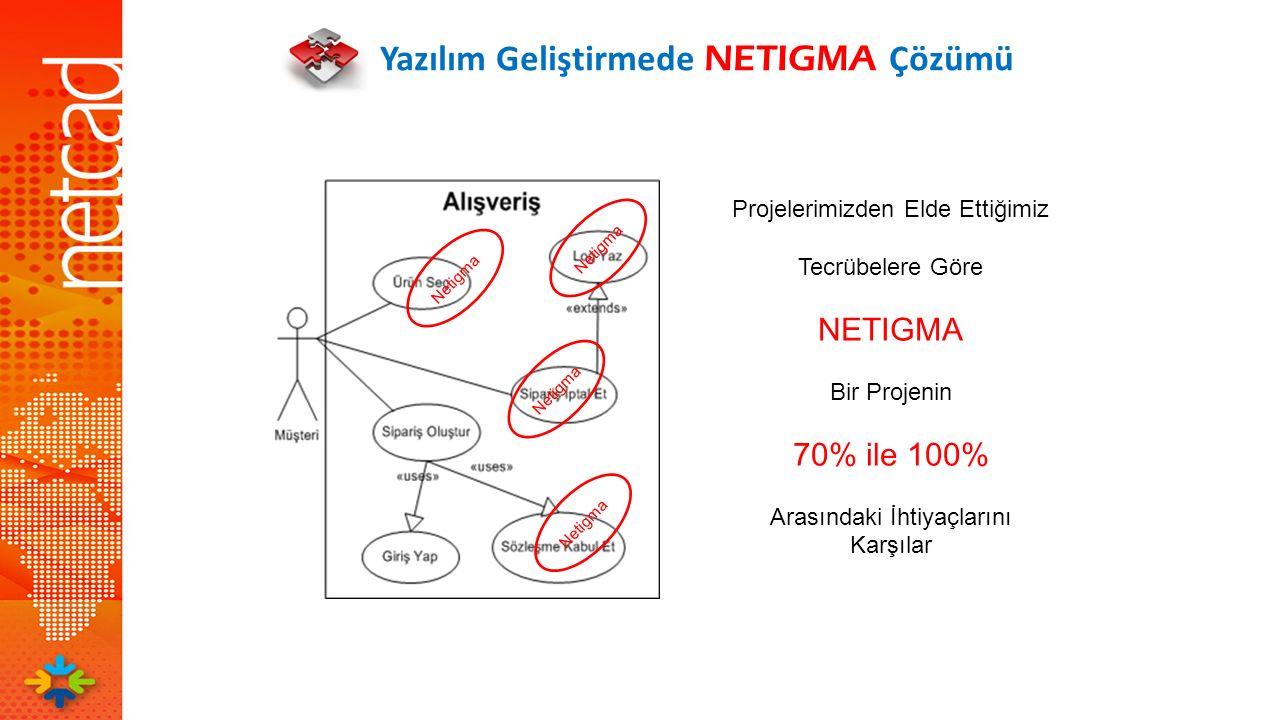 Yazılım Geliştirmede NETIGMA Çözümü Netigma Projelerimizden Elde Ettiğimiz Tecrübelere Göre NETIGMA Bir Projenin 70% ile 100% Arasındaki İhtiyaçlarını