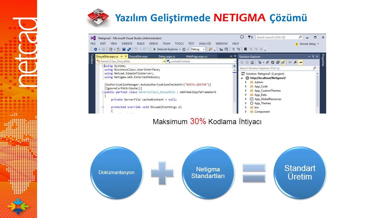 Yazılım Geliştirmede NETIGMA Çözümü Maksimum 30% Kodlama İhtiyacı Dokümantasyon Netigma Standartları Standart Üretim