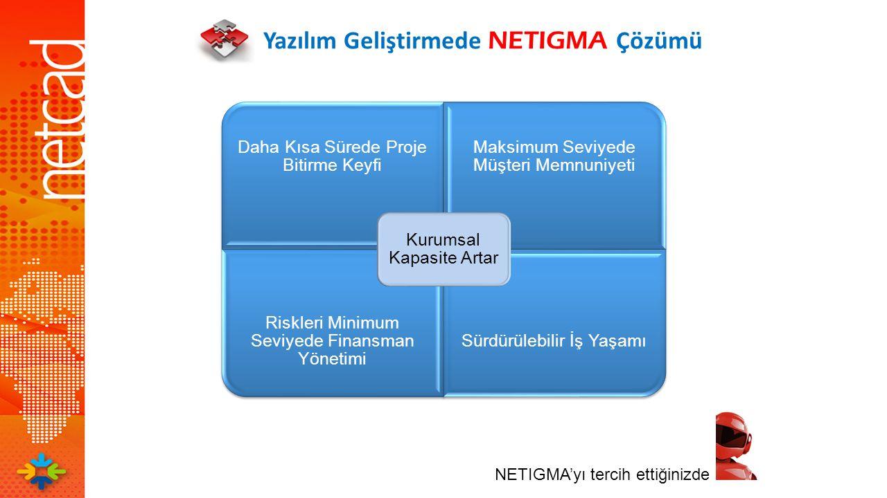 Yazılım Geliştirmede NETIGMA Çözümü NETIGMA'yı tercih ettiğinizde Daha Kısa Sürede Proje Bitirme Keyfi Maksimum Seviyede Müşteri Memnuniyeti Riskleri