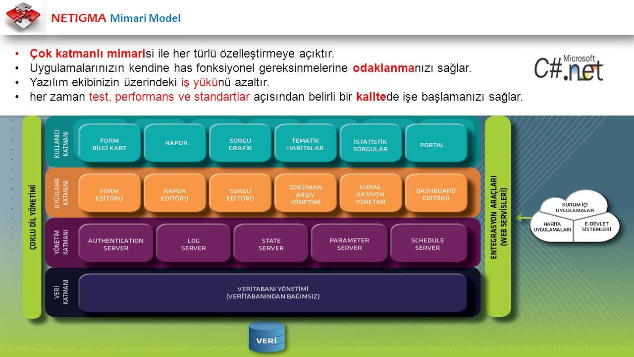 NETIGMA Mimari Model Çok katmanlı mimarisi ile her türlü özelleştirmeye açıktır. Uygulamalarınızın kendine has fonksiyonel gereksinmelerine odaklanman