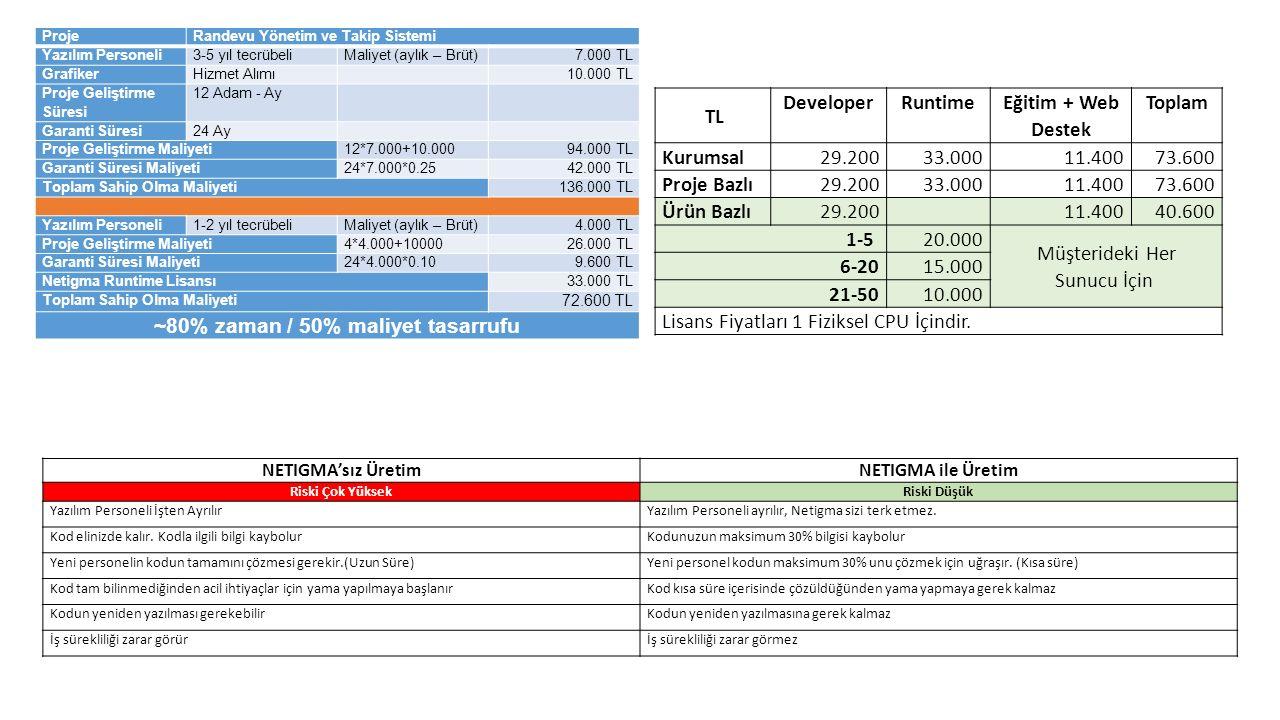 ProjeRandevu Yönetim ve Takip Sistemi Yazılım Personeli3-5 yıl tecrübeliMaliyet (aylık – Brüt)7.000 TL GrafikerHizmet Alımı 10.000 TL Proje Geliştirme