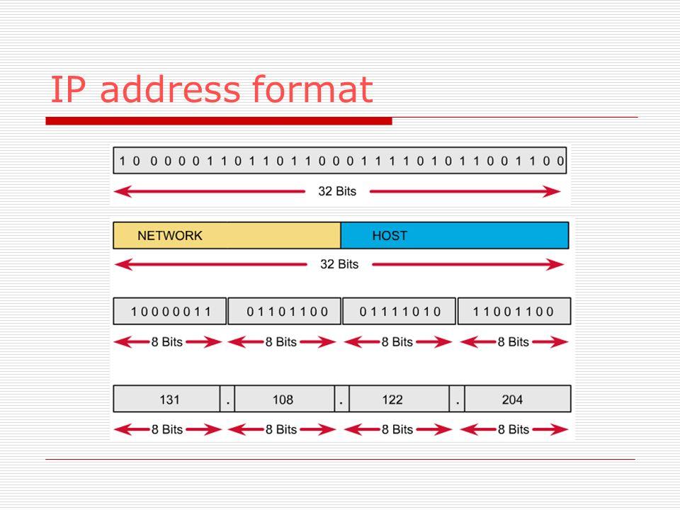IP address format