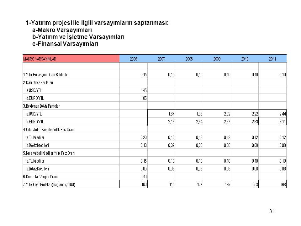 31 1-Yatırım projesi ile ilgili varsayımların saptanması: a-Makro Varsayımları b-Yatırım ve İşletme Varsayımları c-Finansal Varsayımları
