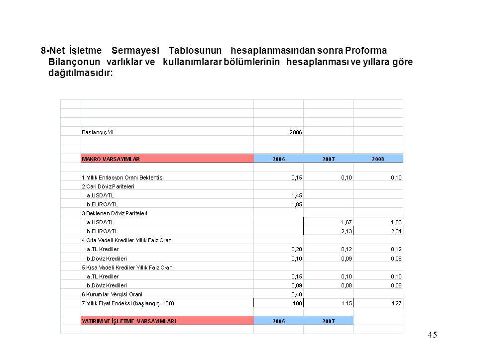 45 8-Net İşletme Sermayesi Tablosunun hesaplanmasından sonra Proforma Bilançonun varlıklar ve kullanımlarar bölümlerinin hesaplanması ve yıllara göre